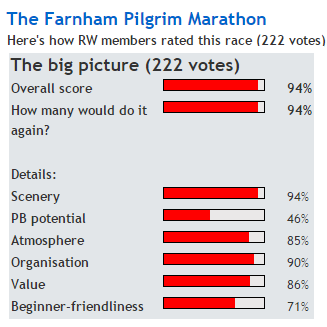 pilgrim ratings